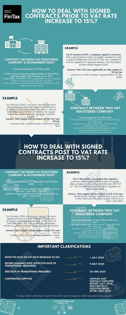 How to deal with signed contracts prior to VAT rate increase to 15%?
